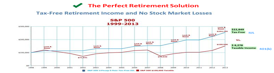 Tax-Free Pension Alternatives History vs. 401(k) ... a 15 year look back of S&P 500